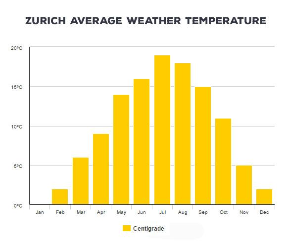 Zurich Average Temperature